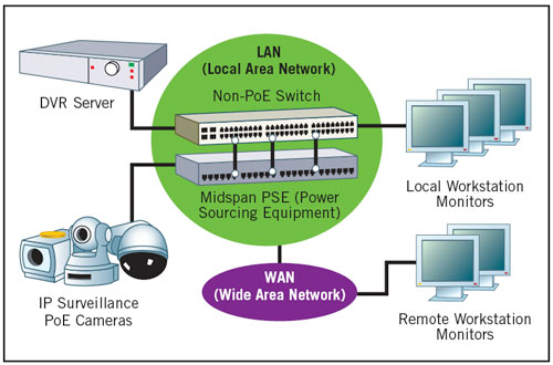 First Alarm - Video Surveillance on ethernet cable wiring diagram, cctv wiring diagram, ip security cameras product, ptz security camera wiring diagram, ip camera block diagram,